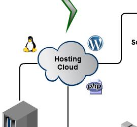 hostingcloud