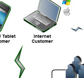 internetcustomer